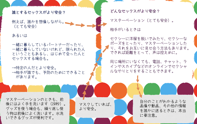 新型コロナウイルスの感染予防とセーファーセックス(NYAN|日本薬物政策アドボカシーネットワーク)02